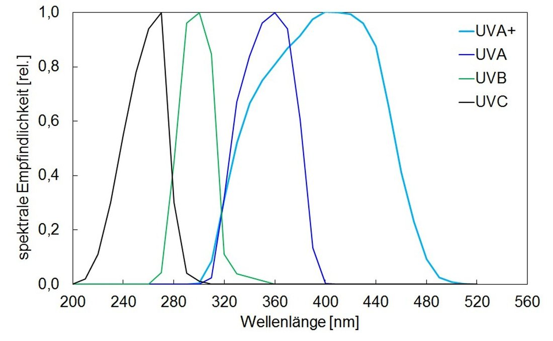 Spectral sensitifity for UV sensors type PLC