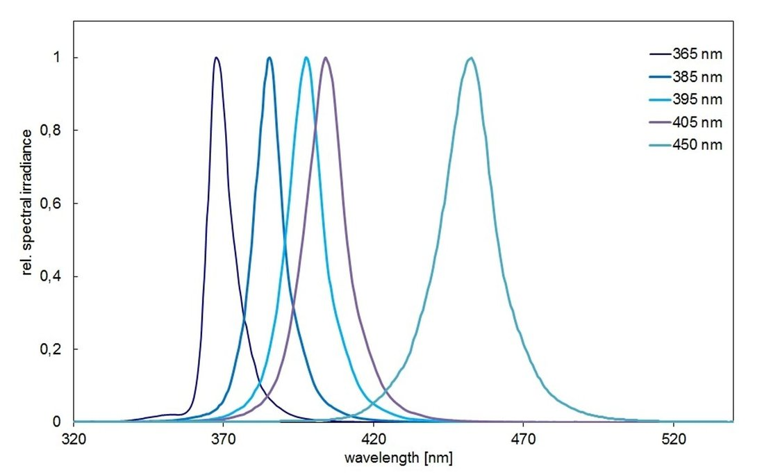Spectra of air-cooled UV-LED for UV curing and gluing