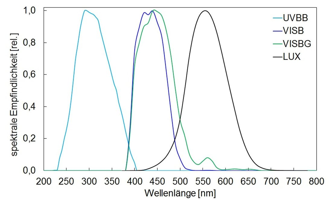 Spectral sensitifity for broadband UV sensor and light sensors type PLC