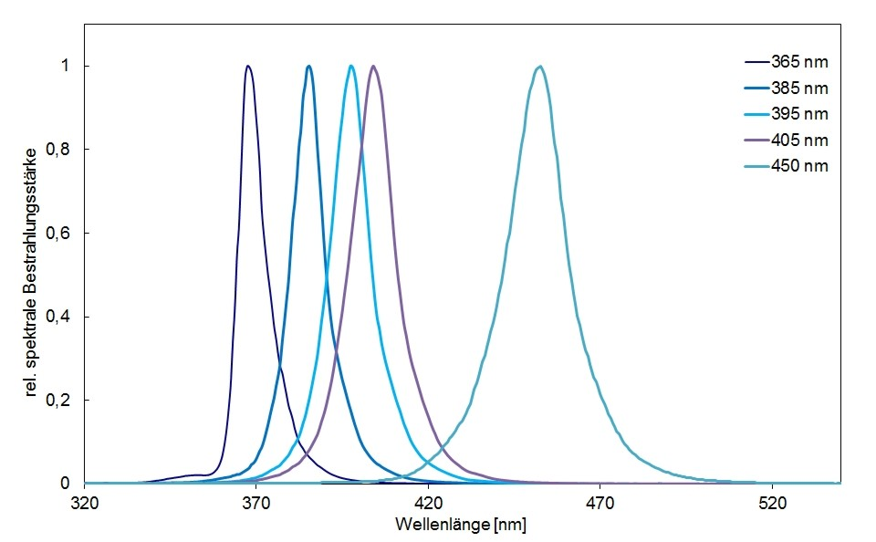 Typical spectral distribution of chamber BSL-04 with UV-LEDs
